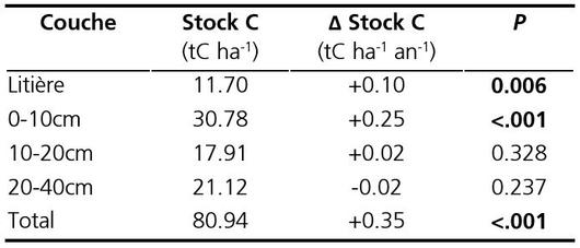 Soil organic carbon stock and its annual average variation, by layer. The changes are significant if the probability P is less than 0.05 (in bold).