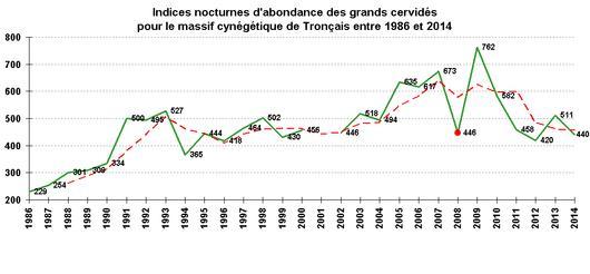 Graphique représentant l'évolution du nombre de cervidés sur 30 ans à partir des comptages au phare annuels