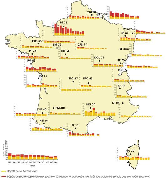 Dépôts atmosphériques annuels de soufre hors et sous forêt mesurés de 1993 à 2004 dans 27 sites du réseau RENECOFOR