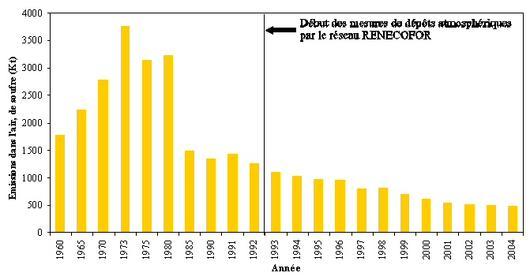 Emissions de dioxyde de soufre dans l'air en France métropolitaine de 1960 à 2004 (source : CITEPA / CORALIE / format SECTEN)