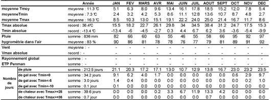 Tableau qui présente la synthèse des paramètres climatiques observés sur la période 1996-2004
