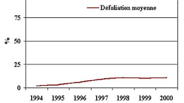 Ici les défoliations de 1994 à 2000 restent faibles