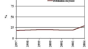 Ici les défoliations de 1997 à 2002 restent stables et avoisinent les 20 %. En 2004, la sécheresse estivale a entraîné une augmentation des pertes foliaire.